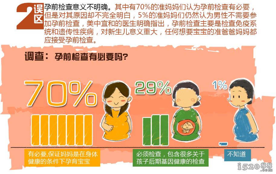 37%准妈妈们错误认识无痛分娩